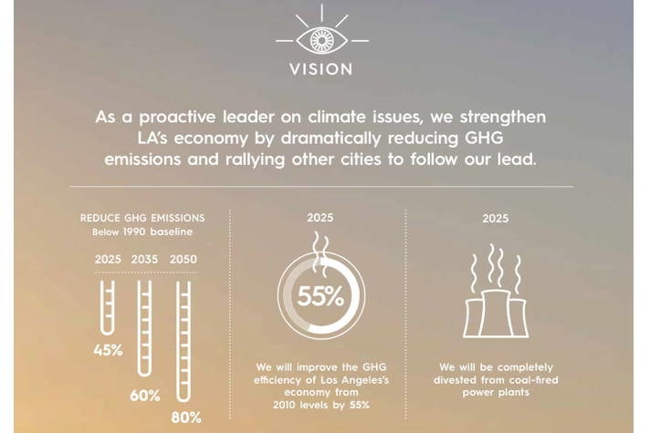 Carbon & Climate Leadership - Sustainable City pLAn